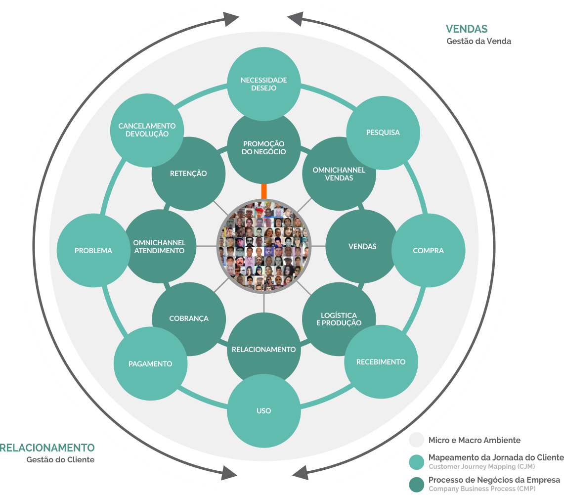 Metodologia Xtrategie - Melhoria dos processos de negócios centrada no cliente